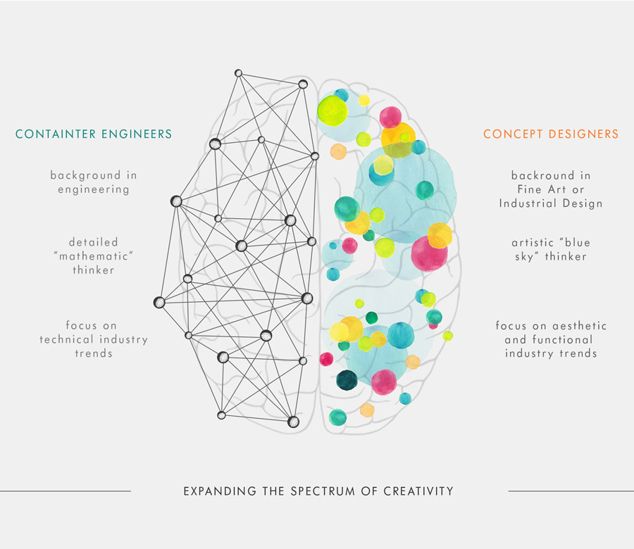 Sette+Creative+o-i+booklet+brainchart2